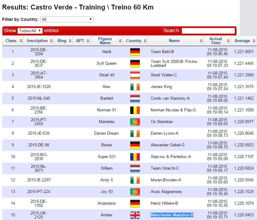 Uitslag training Castro Verde