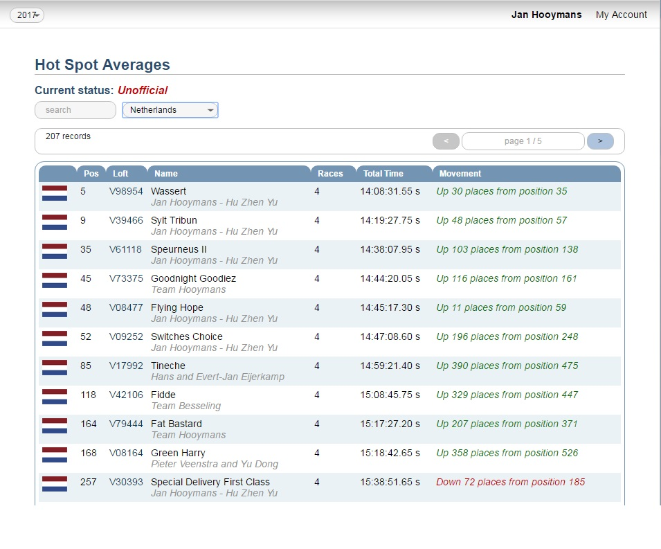 hot-spot-average-nl-9-januari
